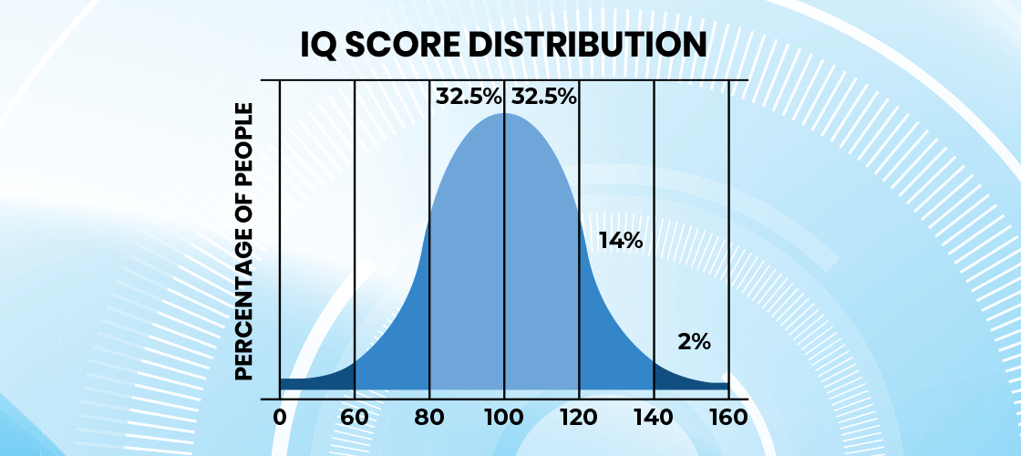 Graphic of IQ scale